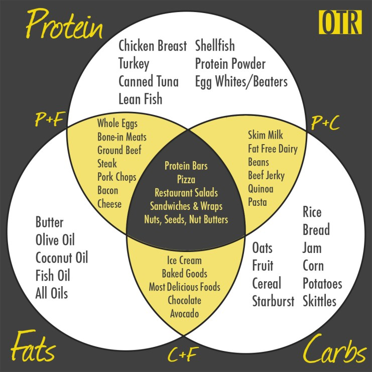 Nutrition Plan by Iron Paradise Fitness