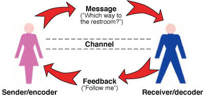 outmoded communication model