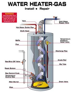 Little Rock Water Heater Experts | Associated Plumbers
