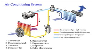 Car Aircon Repairs | Car Aircon Regas Balcatta