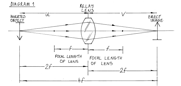 Diagram 1 - how the light travels through this relay lens in a terrestrial telescope.