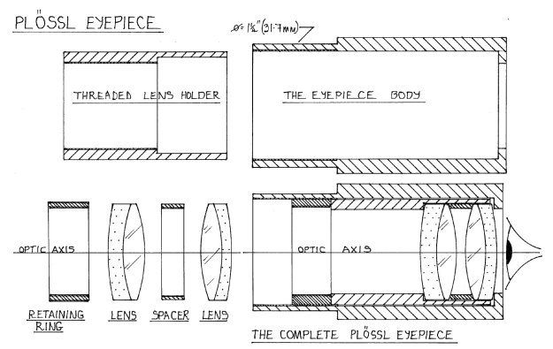 Components for a Plössl eyepiece