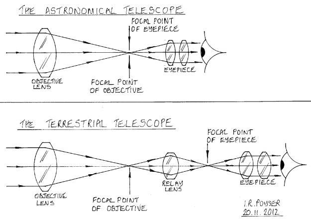 Lens layout in the astronomical and terrestrial telescopes