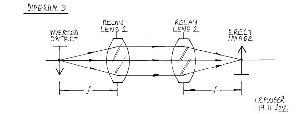 Diagram 3 - a practical relay lens system