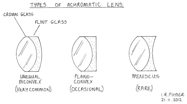 Diagram 4 - types of achromatic lenses