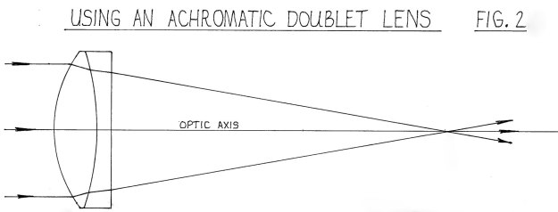 Figure 2 - using an achromatic doublet lens