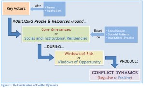 Conflict theory as applied to Iraq: conflict occurs when key actors, with the appropriate means and motivation, mobilize social groups around their core grievances during a specific window of opportunity.
