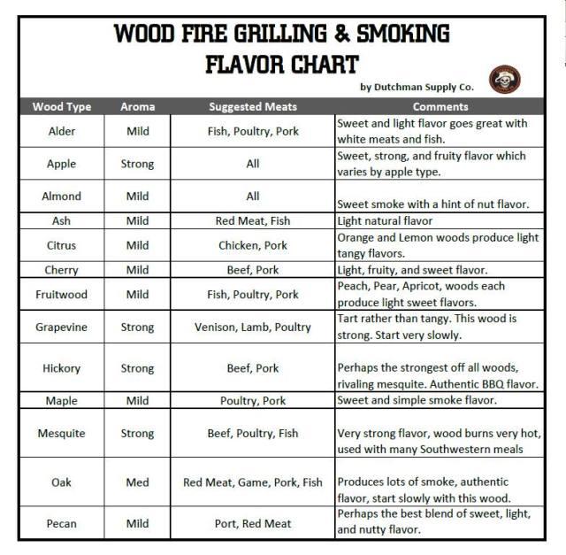 wood-chart