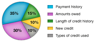 What makes your credit score?