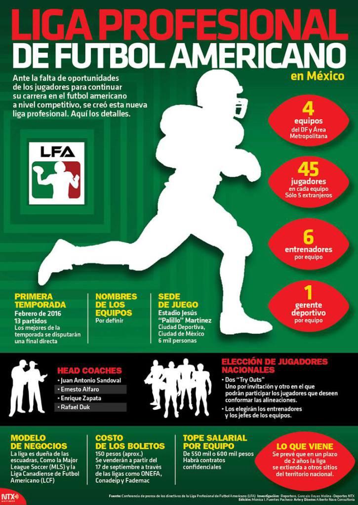 20150917-infografia-liga-profesional-de-futbol-americano-en-mexico-candidman.jpg