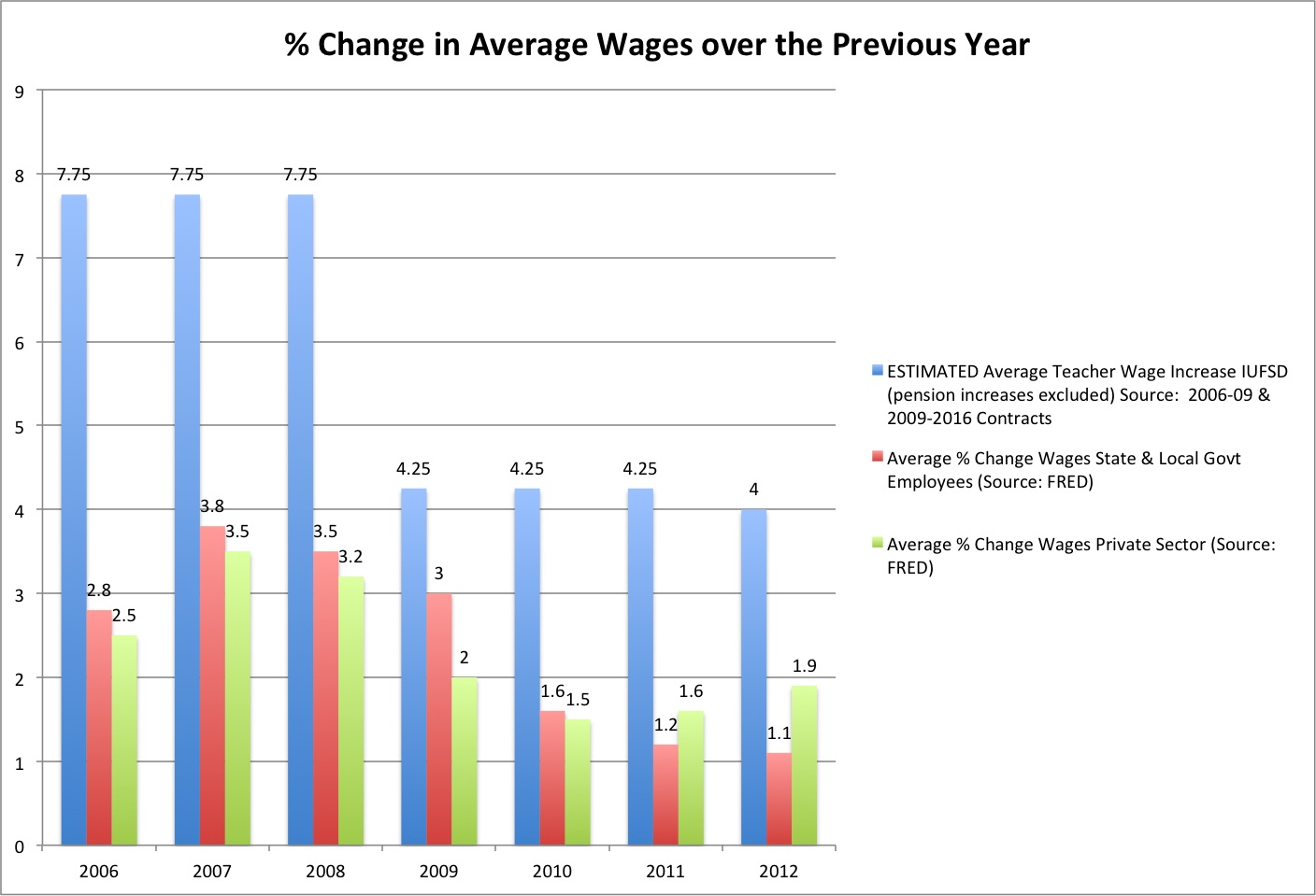 Wage Increases Amp One Home S Decline Since
