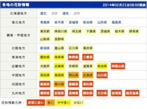 花粉情報 2014-02-25