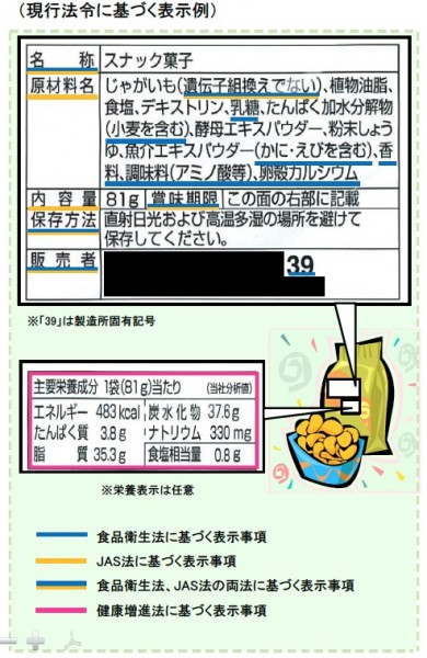 現行の食品表示