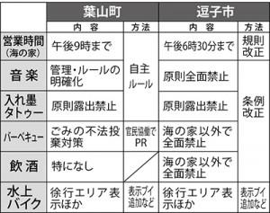 葉山と逗子の海水浴場規制比較