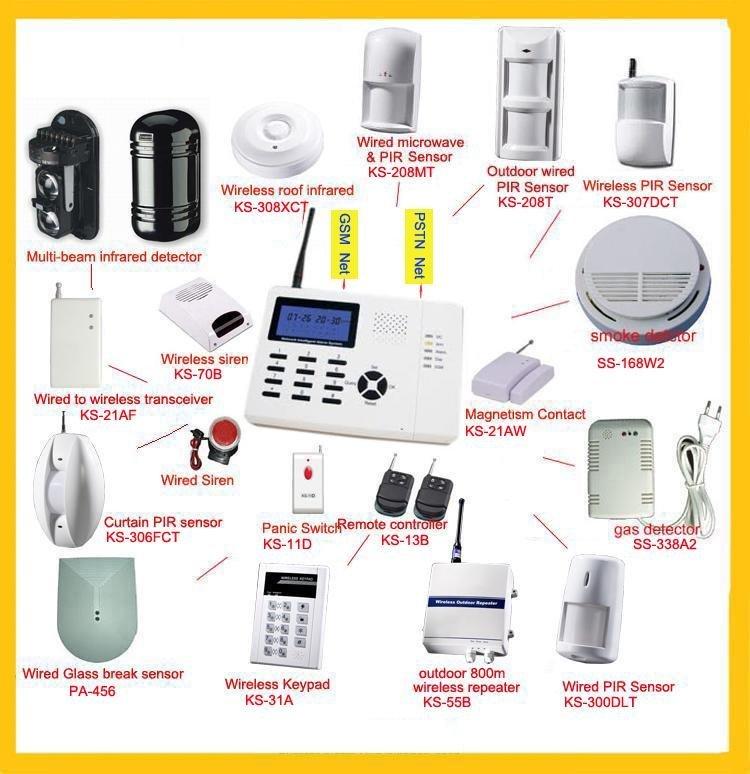 Best Wireless Intruder Alarm