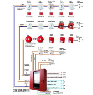 Fire Alarm System, 24V, 4816 ZONE Conventional Fire