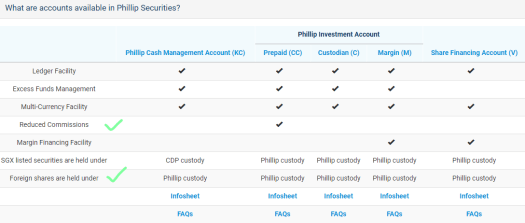 Accounts in PhillipCapital