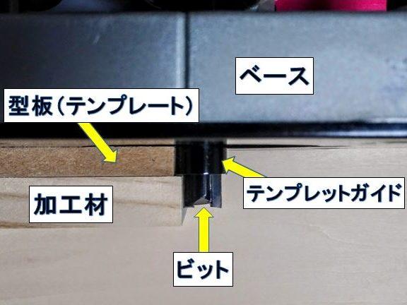 テンプレットガイド・型板・加工材・ビットの各位置