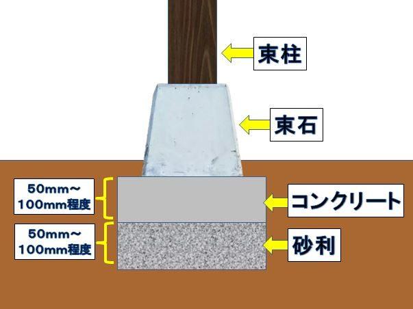 基礎の構造