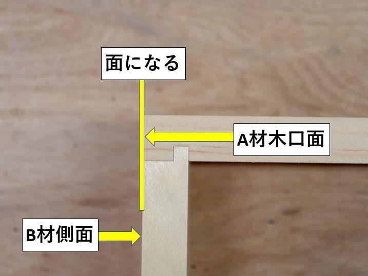 A材木口面とB材側面が面になる