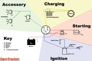 Basic Wiring Diagram for all Garden Tractors using a Stator and Battery Ignition System