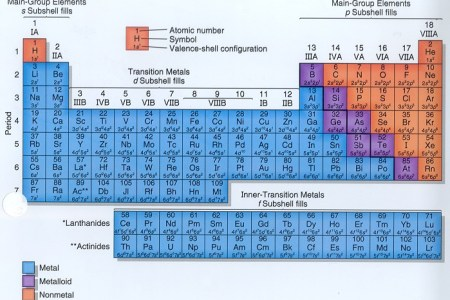 Periodic table groups simple periodic table full hd maps locations periodic table groups printable new periodic periodic table labeled groups copy periodic good periodic table with periodic table labeled groups copy urtaz