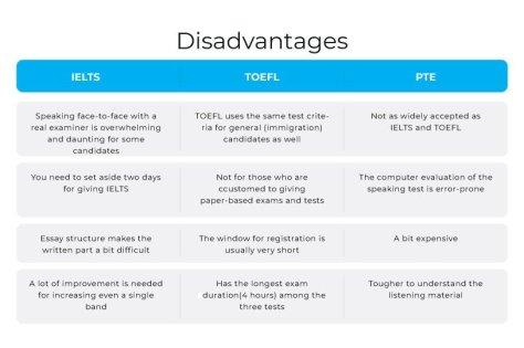 Disadvantages of IELTS vs TOEFL vs PTE