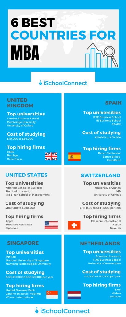 Best countries for MBA infographic
