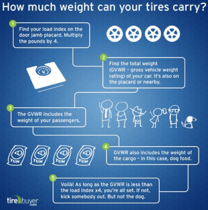 how much weight can your tires carry