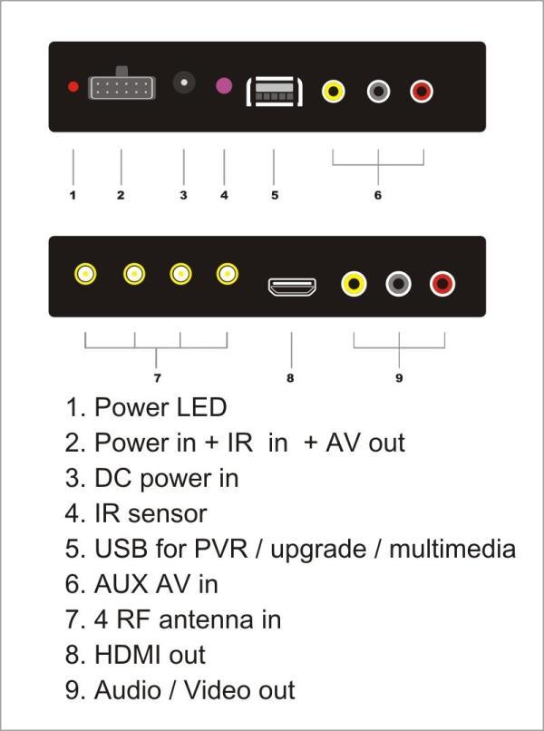 Car DVB-T2 TV Receiver 4 Tuner 4 Antenna USB HDMI HDTV Russia High Speed 7 -