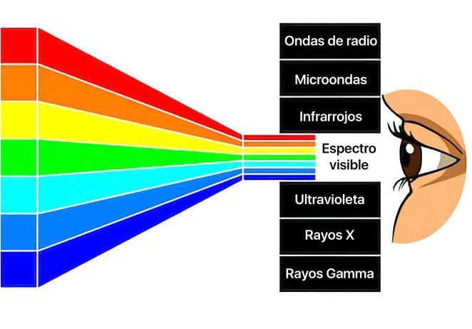 Espectro visible ojo humano