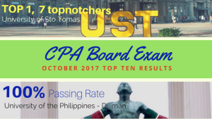 October 2017 CPA Board Exam – 100% Passing Rate for University of the Philippines