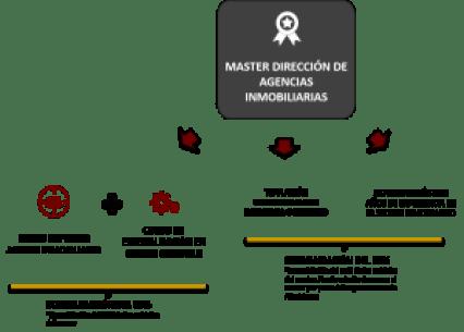 admisiones master dirección agencias
