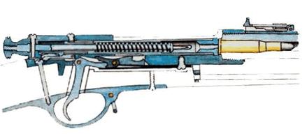Winchester puška datovania