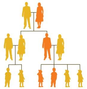 Stamtræ hvor man kan se at lavt selvværd går igennem generationer