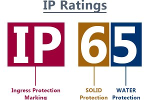 IP (Ingress Protection) Kodları