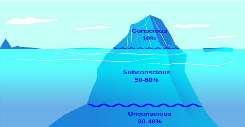 human conscious