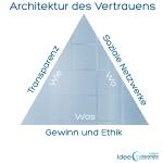 Vertrauen, Social Media Marketing und die Psychologie des Klicks.