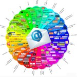 E-Mail in Social Media integrieren