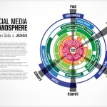 Social Media Brandsphere: Im Zentrum steht die Marke