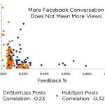 Social Media Mythen auf dem Prüfstand. Teil 1.