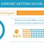 Social Media: Unternehmen setzen auf Kunden-Feedback