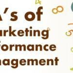 Mit den sechs A zum erfolgreichen Marketing [Infografik]