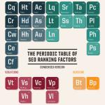 Die Chemie stimmt: Das Periodensystem der SEO-Faktoren
