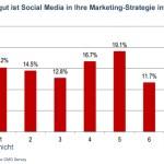 Social Media ROI: Welche Metriken nutzen Unternehmen?