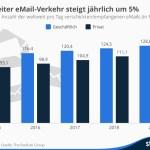 E-Mail ist tot? Sechs Prozent mehr private Mails pro Jahr!