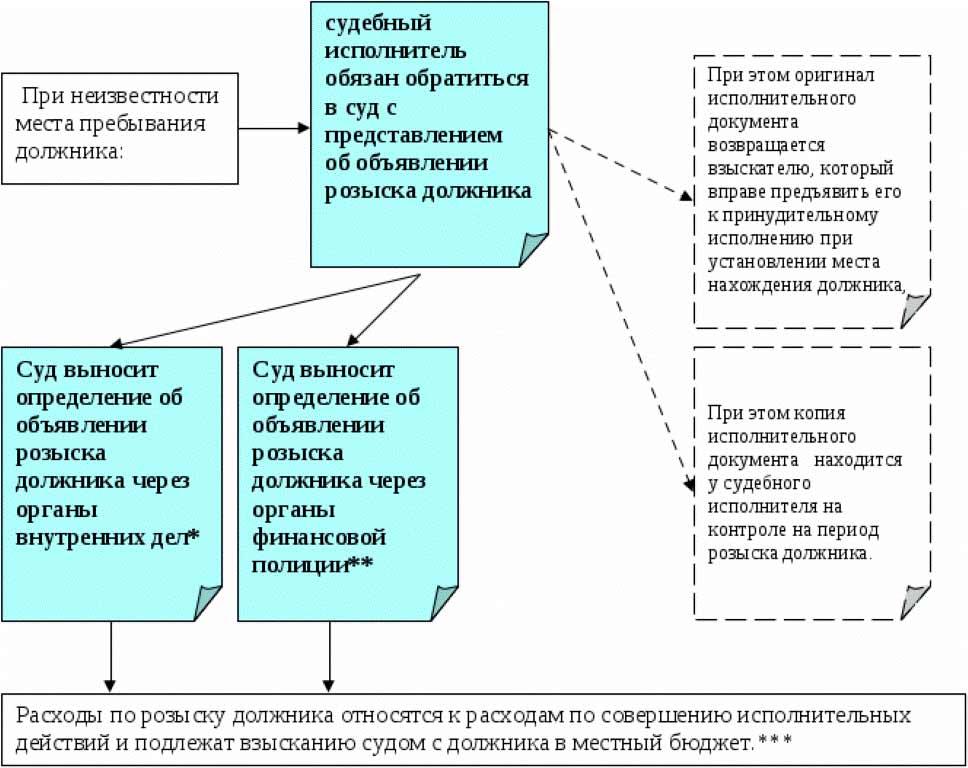 Отмена уведомления об изменении условий трудового договора