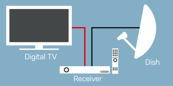DTH TV technology