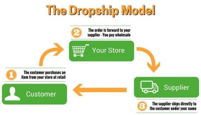 dropship menurut islam