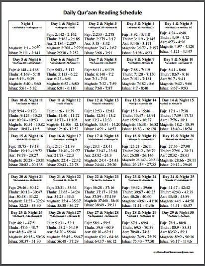 ramadan Quran reading chart
